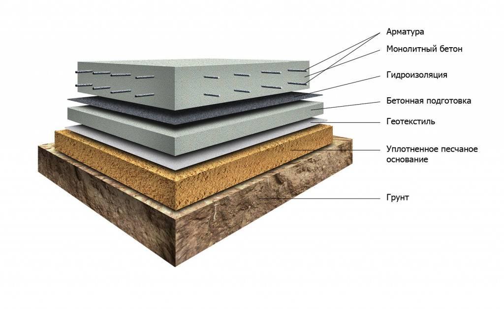 фундамент - монолитная плита