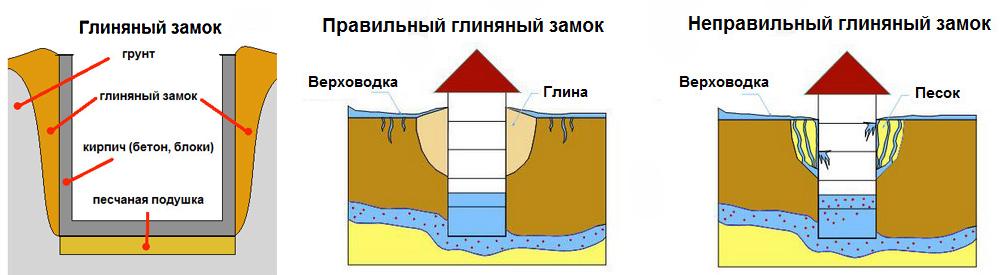 Утепление фундамента «глиняным замком»