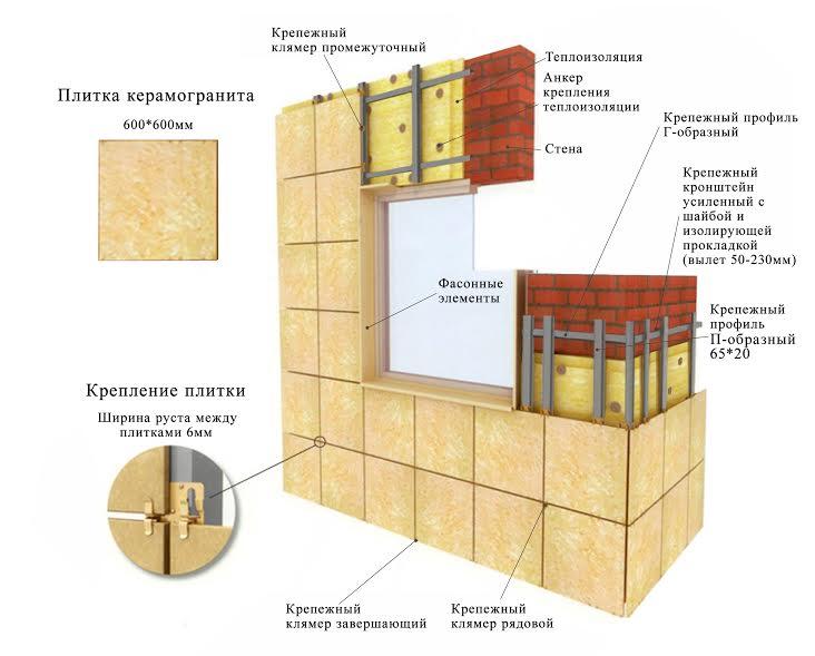 Схема вентилируемого фасада из керамогранита