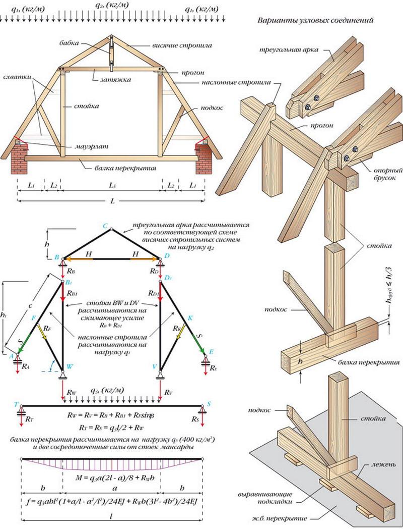 Схема конструкции мансардной крыши