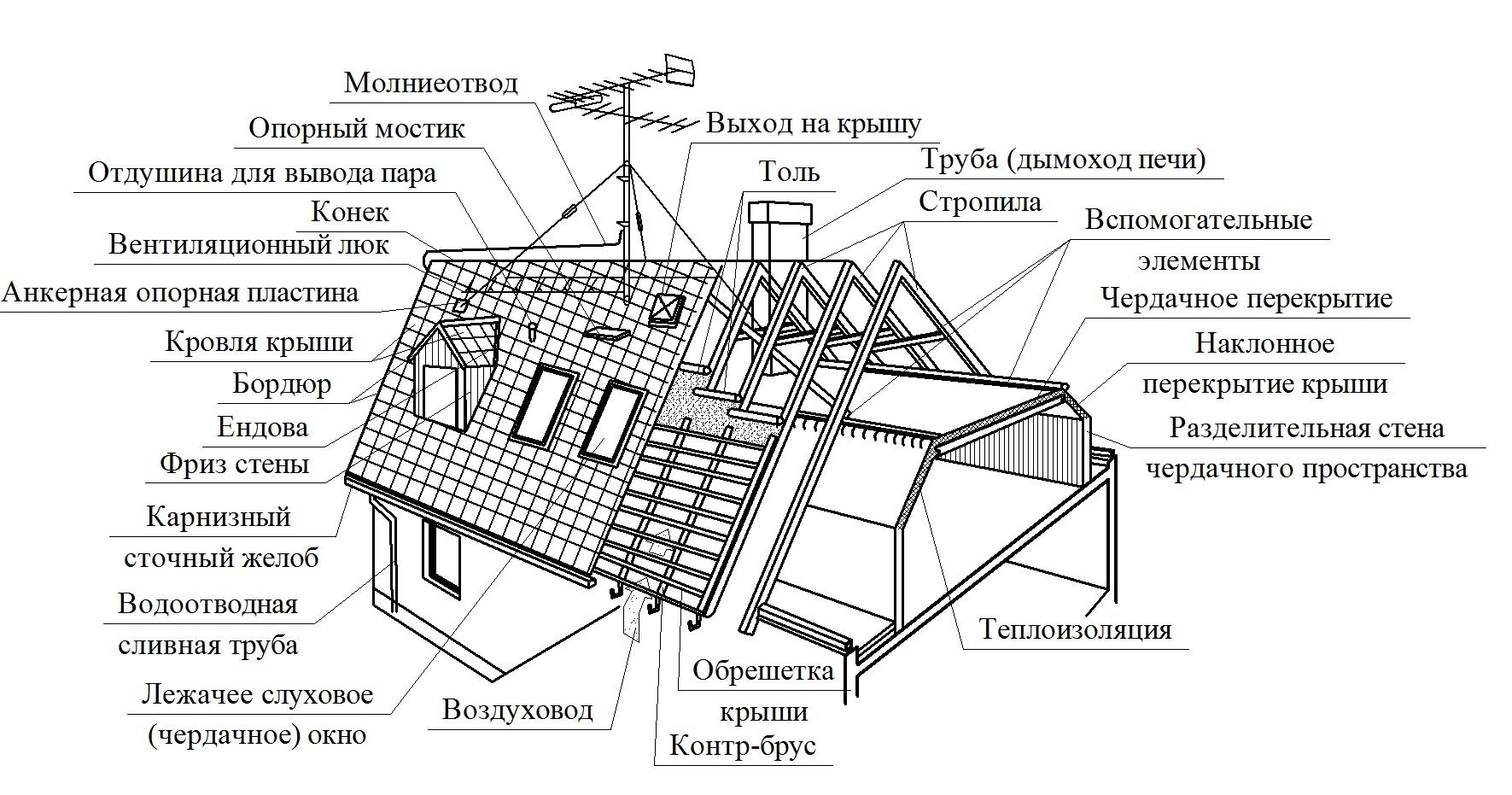 Пример конструкции мансардной крыши