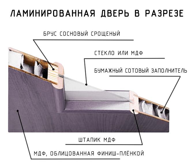 Состав ламинированных дверей