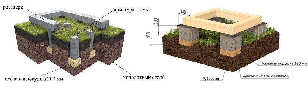 Песчаная подушка под столбчатый фундамент