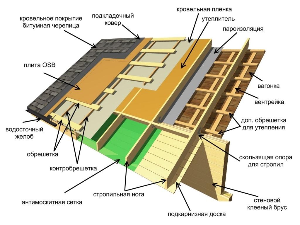 Ремонт старой крыши