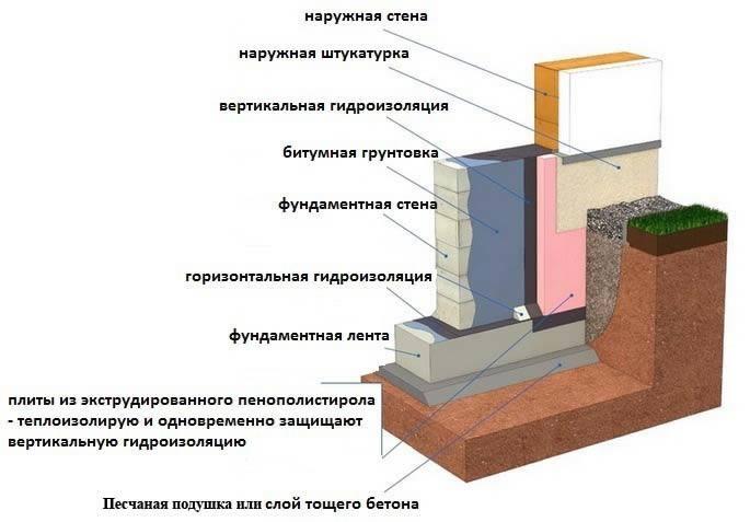 Схема утепления дома и фундамента