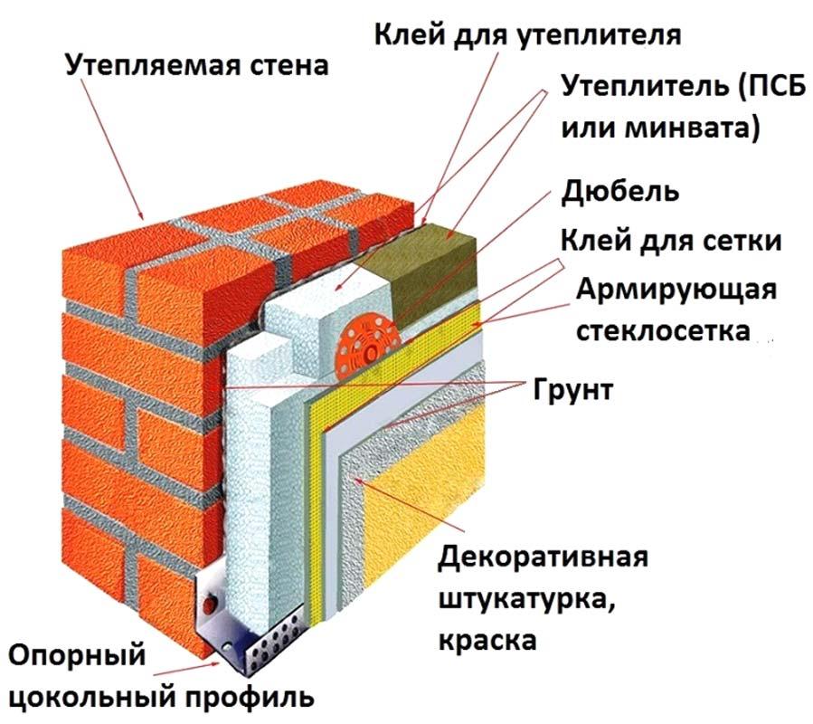 Система «Мокрый фасад»