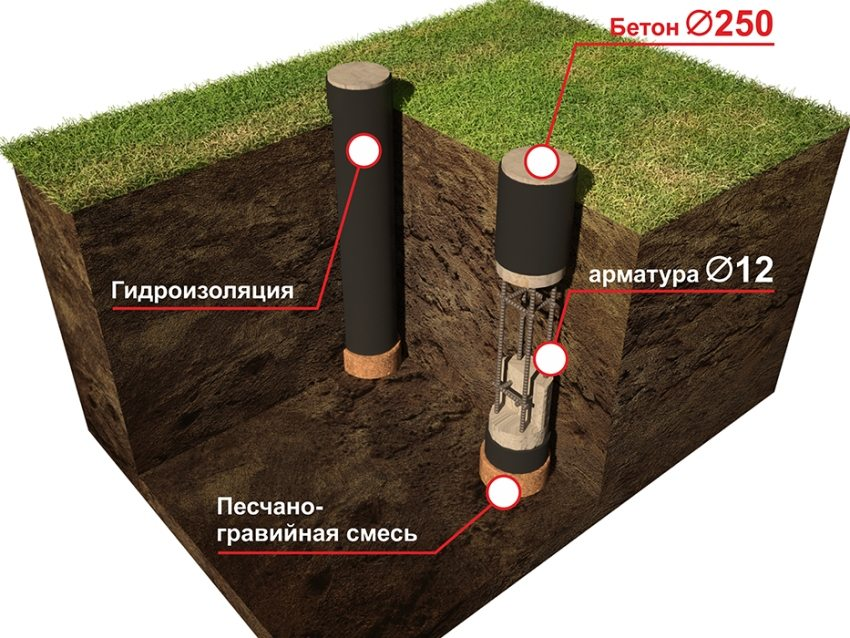 гидроизоляция столбчатого фундамента