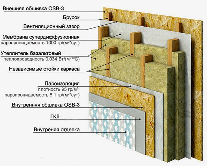 Схема стенового пирога, утепленного минватой