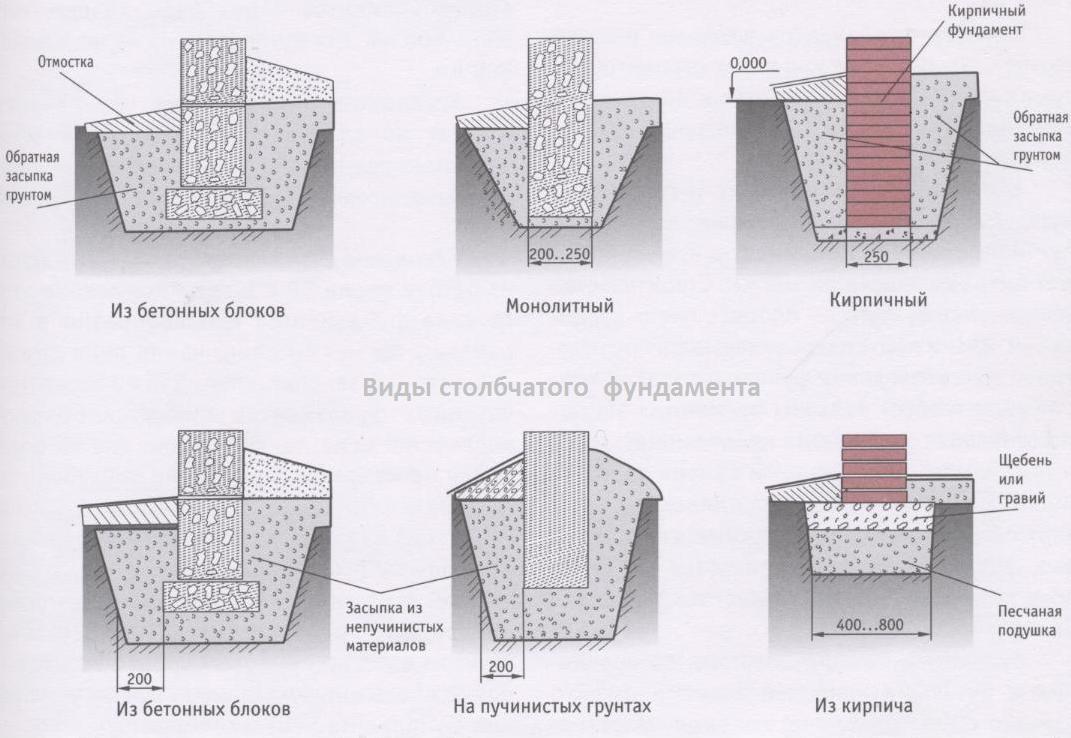Виды столбчатого фундамента в зависимости от материалов