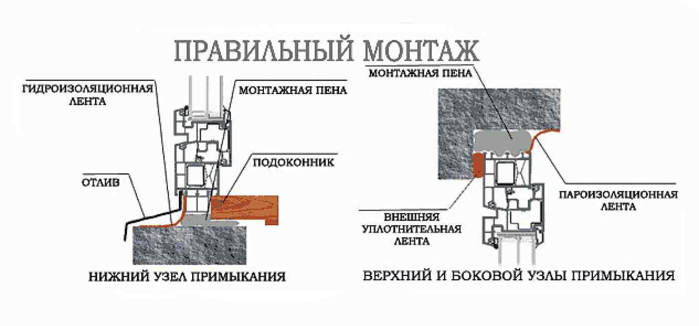 Монтаж окон - схема