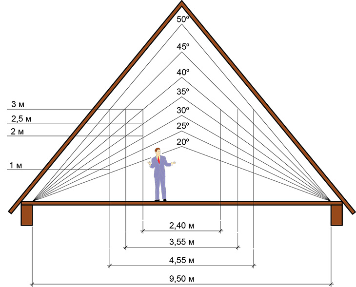 Двускатная кровля мансарды - угол наклона крыши